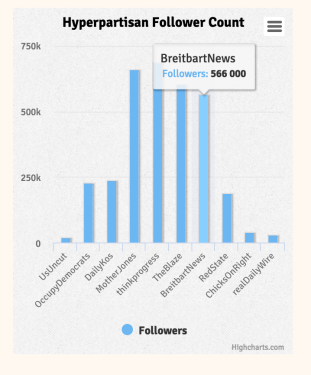 Basic column chart for article analysing the Twitter output of 10 hyperpartisan publishers. Full story: http://igor.gold.ac.uk/~bcool001/portfolio/hyperpartisan/index.html